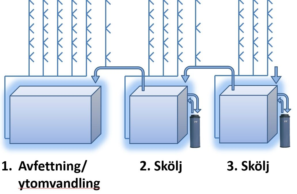 Ny teknik för anläggningar med få processsteg!